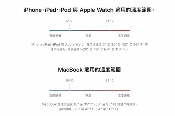 iphone 80%